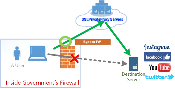 access facebook twitter instagram google by bypass government firewall with high anonymous private proxies and encrypted vpns | SSL Private Proxy