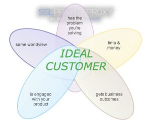create your ideal customer